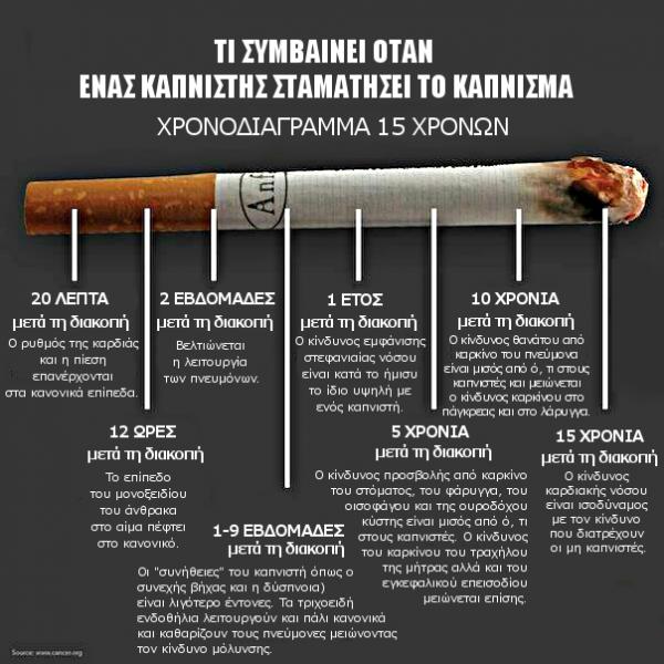 diaforetiko.gr : κάπνισμα 600x600 Ώρα να το κόψεις!!   ΔΕΣ πόσα ΑΛΛΑΖΟΥΝ στον οργανισμό σου αφού κόψεις το κάπνισμα !!!