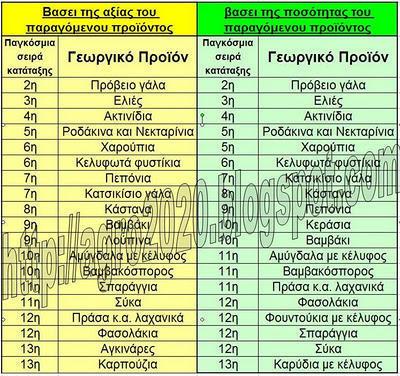 diaforetiko.gr : RANKS1 Να τι παράγει η Ελλάδα που μας φλόμωσαν στο ψέμα ότι δε παράγουμε τίποτα   Δείτε και συγκρατείστε την οργή σας !!!